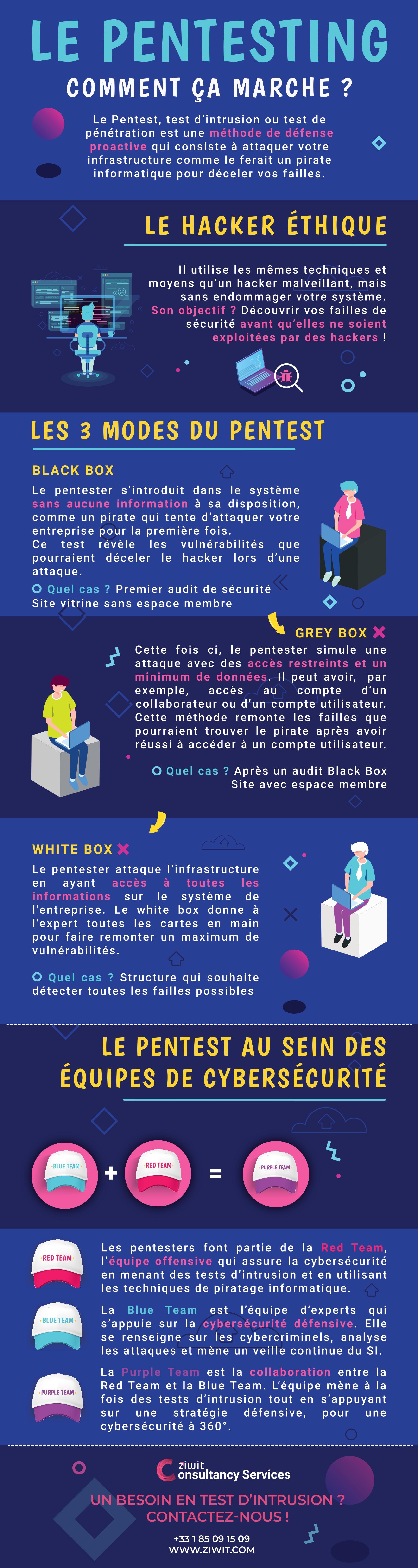 infographie pentesting