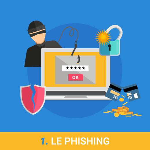Attaque phishing